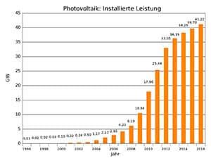 Entwicklung der installierten Photovoltaikleistung in Deutschland